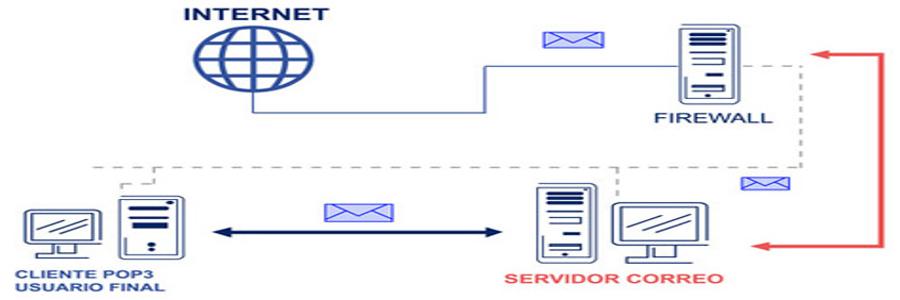 Servidor de correos